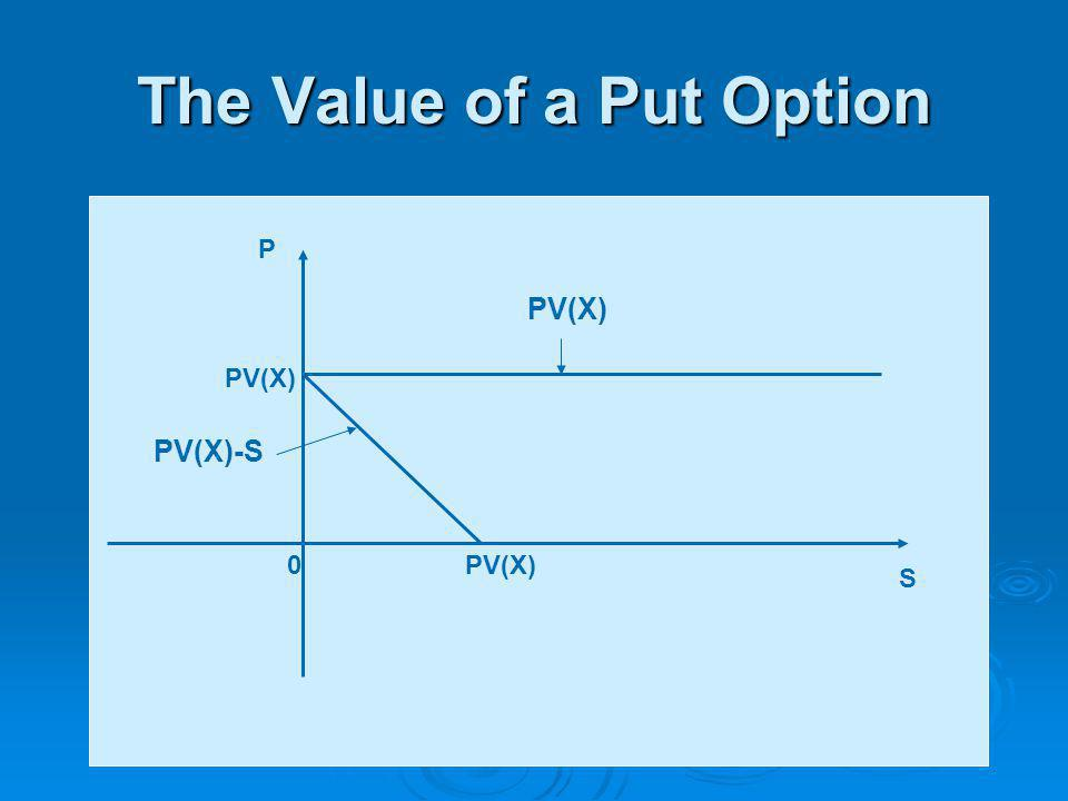 The Value of a Put Option