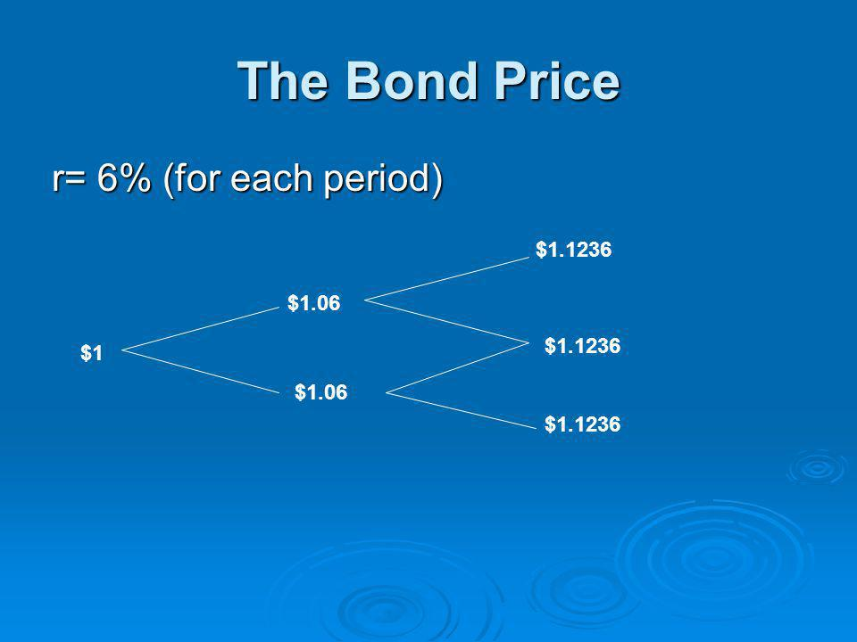 The Bond Price r= 6% (for each period) $1.1236 $1.06 $1.1236 $1 $1.06