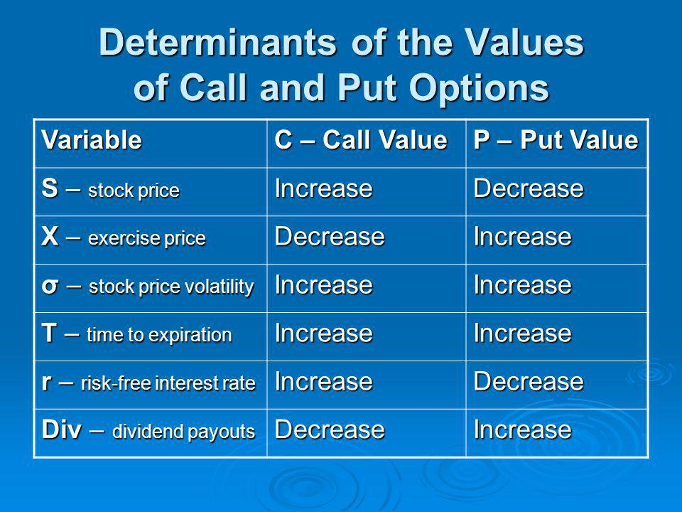 Determinants of the Values of Call and Put Options
