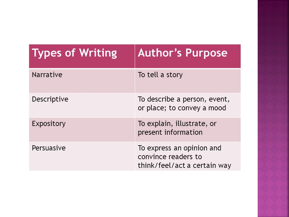 Types of Writing Author's Purpose Narrative To tell a story