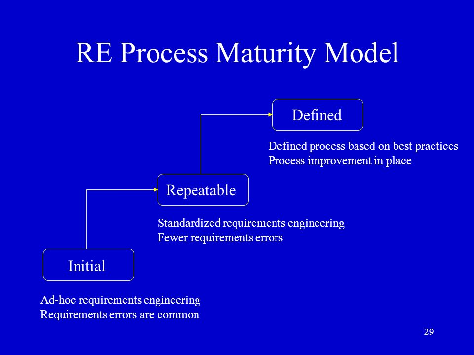 RE Process Maturity Model