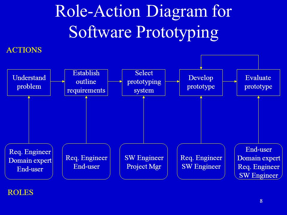 Role-Action Diagram for Software Prototyping