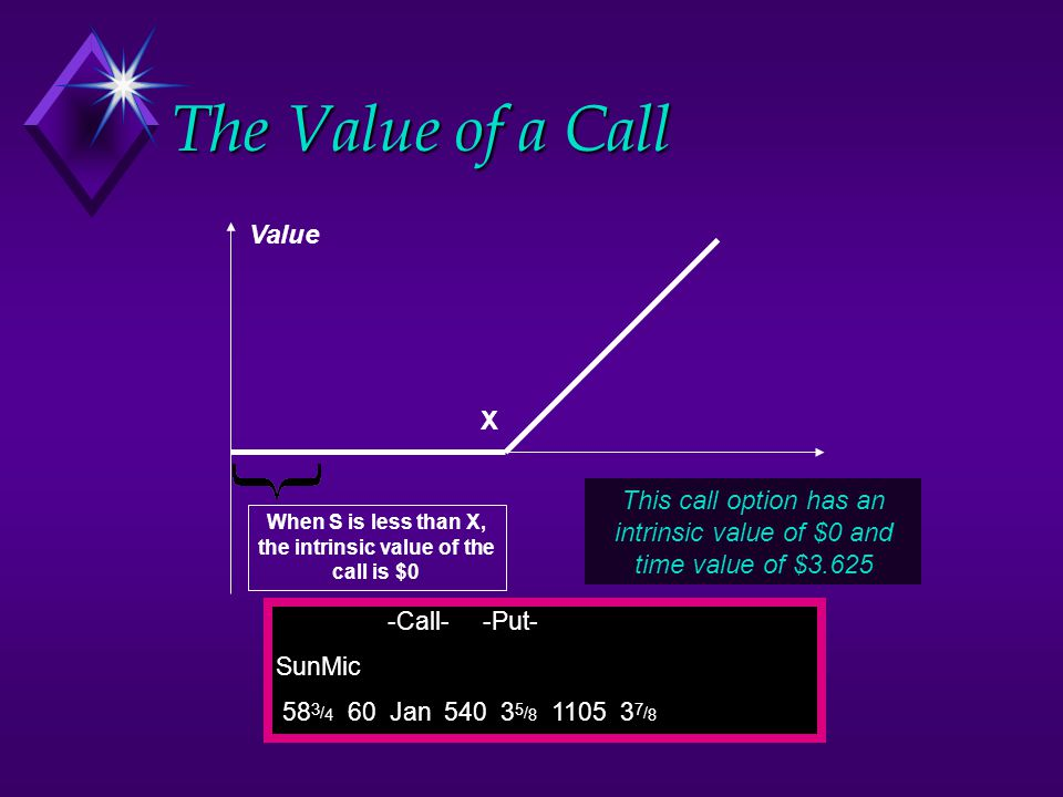 When S is less than X, the intrinsic value of the call is $0