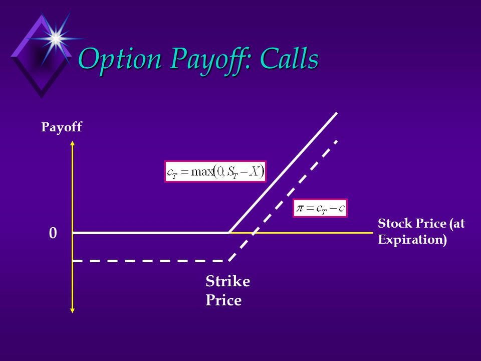 Option Payoff: Calls Payoff Stock Price (at Expiration) Strike Price