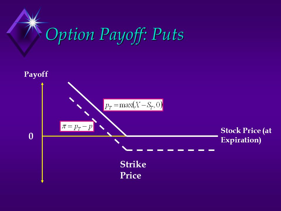 Option Payoff: Puts Payoff Stock Price (at Expiration) Strike Price