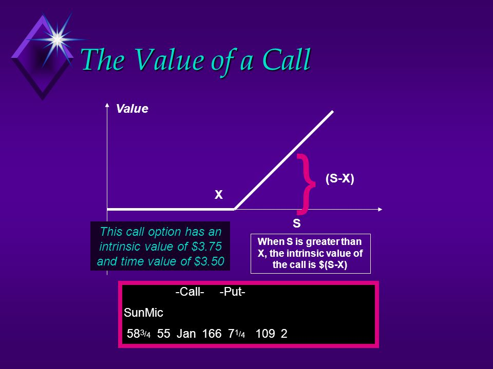 When S is greater than X, the intrinsic value of the call is $(S-X)