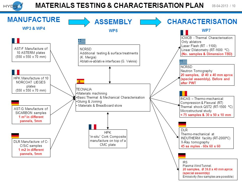 MATERIALS TESTING & CHARACTERISATION PLAN