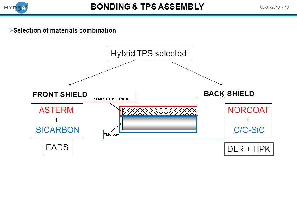 BONDING & TPS ASSEMBLY Hybrid TPS selected ASTERM + SICARBON NORCOAT +