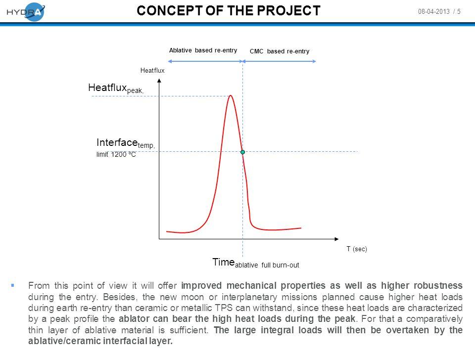 CONCEPT OF THE PROJECT Heatfluxpeak, Interfacetemp, limit 1200 ºC