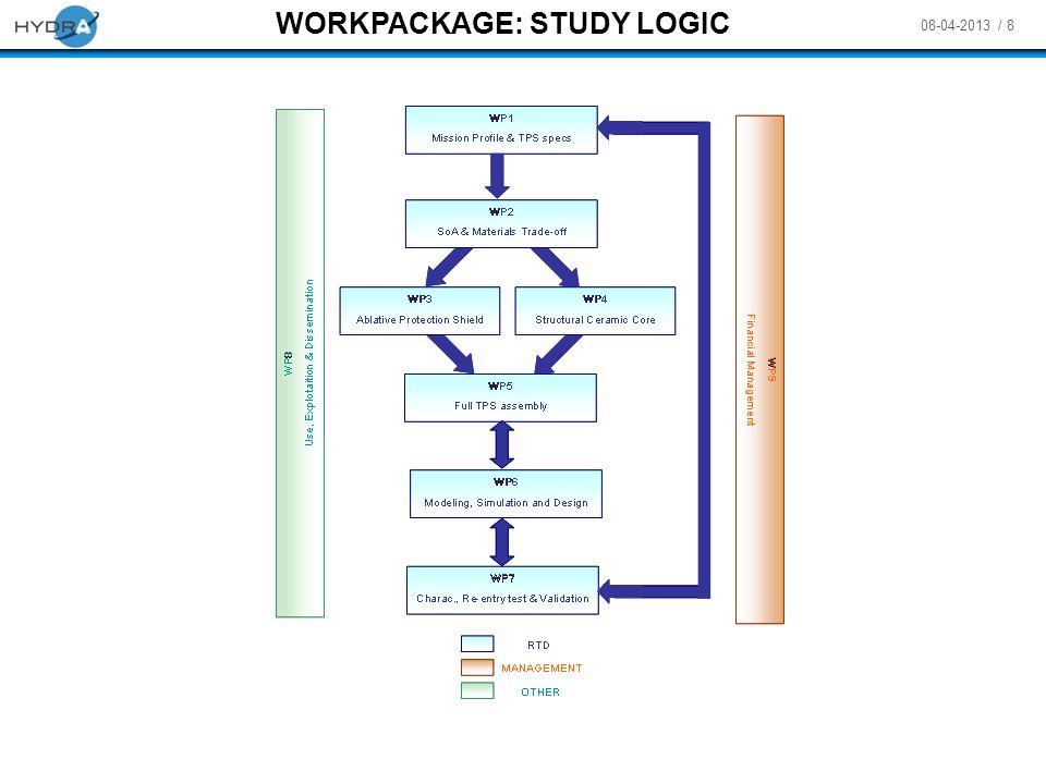 WORKPACKAGE: STUDY LOGIC