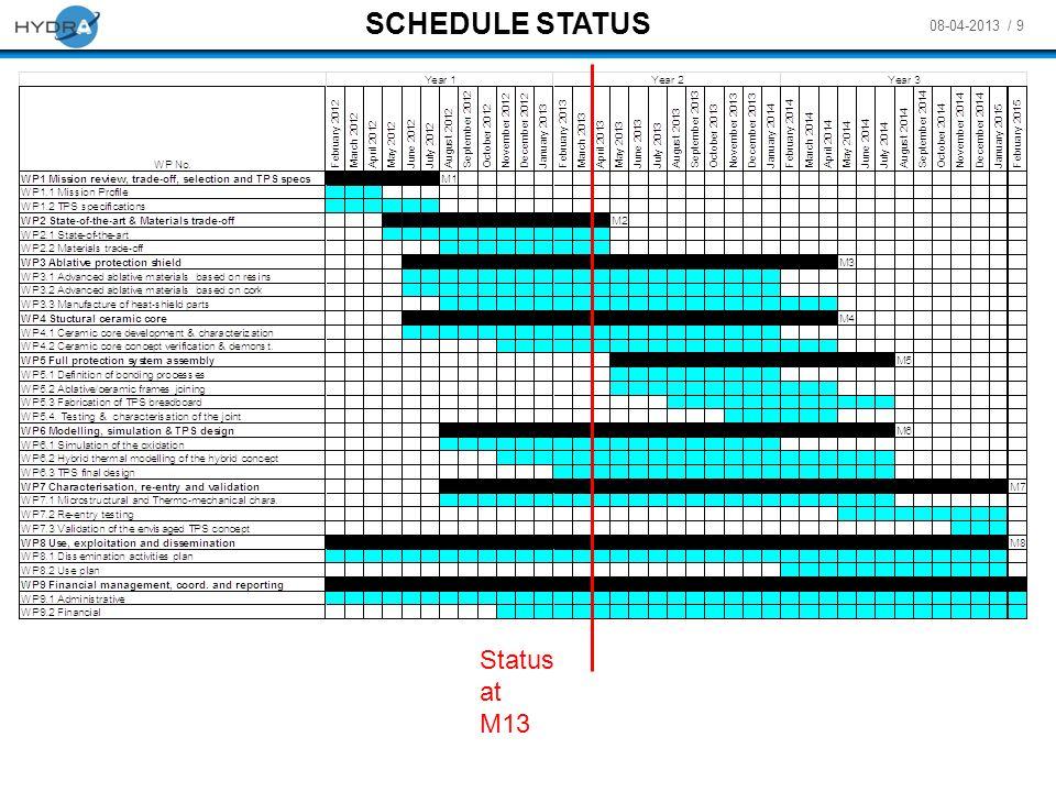 SCHEDULE STATUS Status at M13 M8