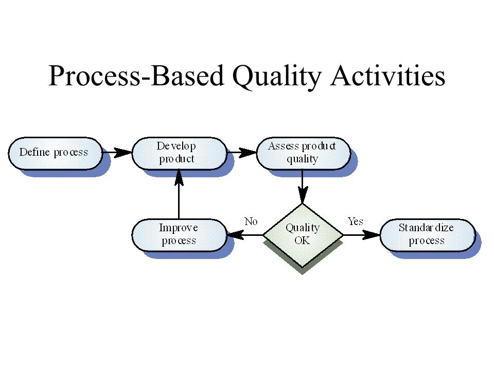 Process-Based Quality Activities