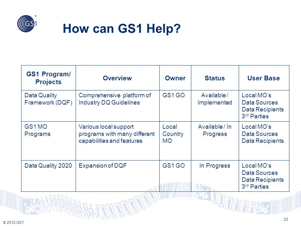 How can GS1 Help GS1 Program/ Projects Overview Owner Status
