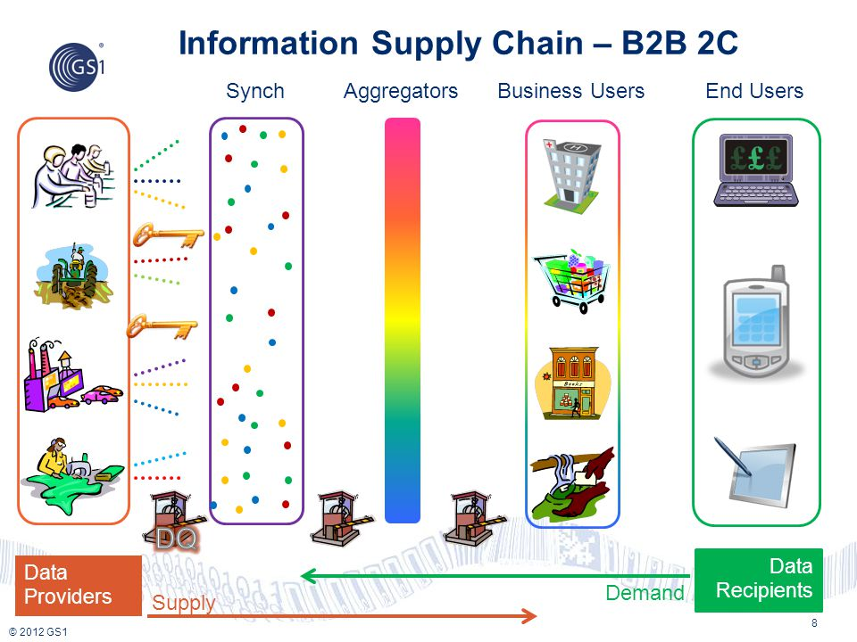 Information Supply Chain – B2B 2C