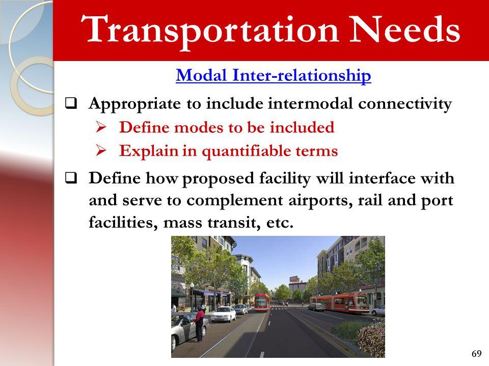 Modal Inter-relationship