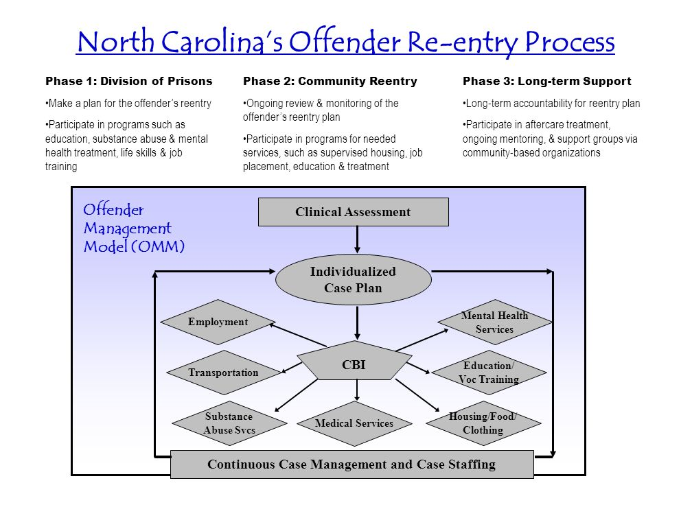 North Carolina's Offender Re-entry Process