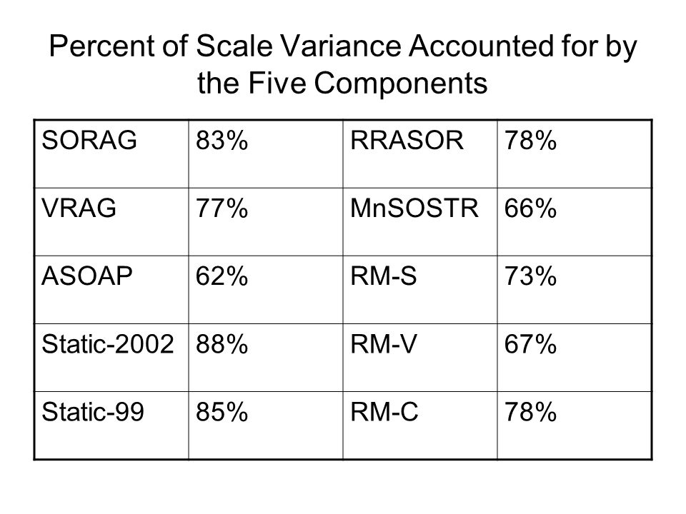 Percent of Scale Variance Accounted for by the Five Components