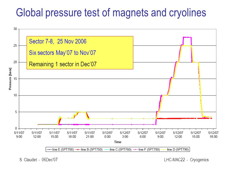 Global pressure test of magnets and cryolines