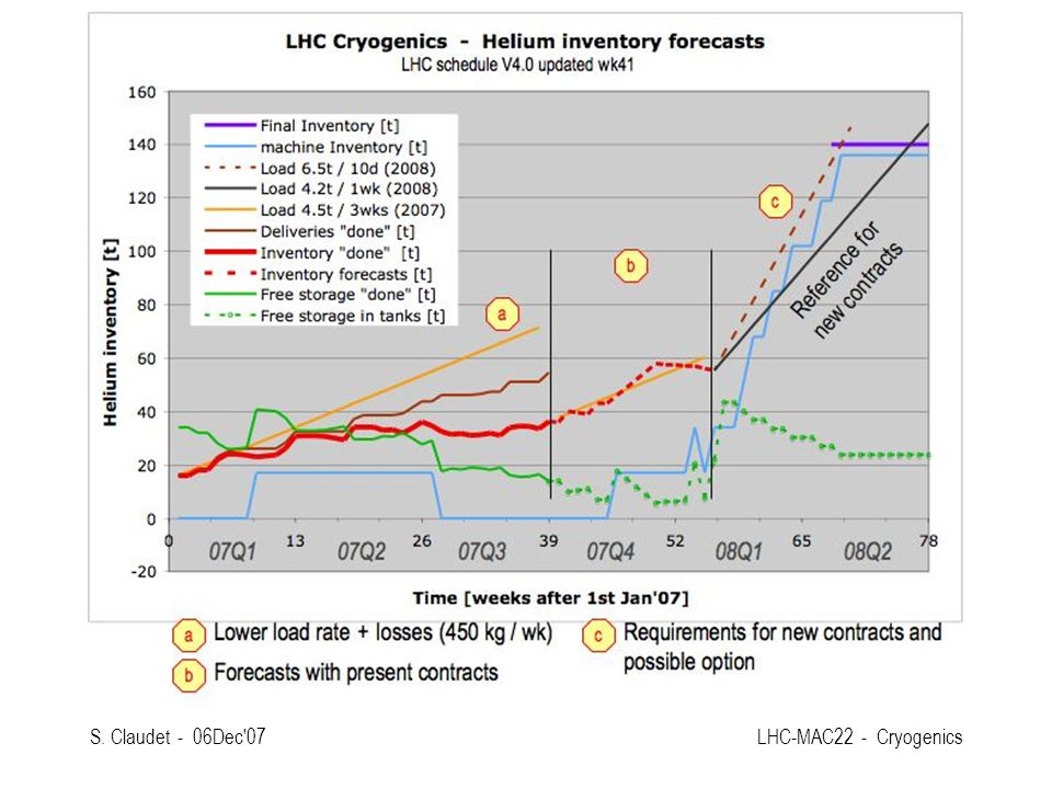 S. Claudet - 06Dec 07 LHC-MAC22 - Cryogenics