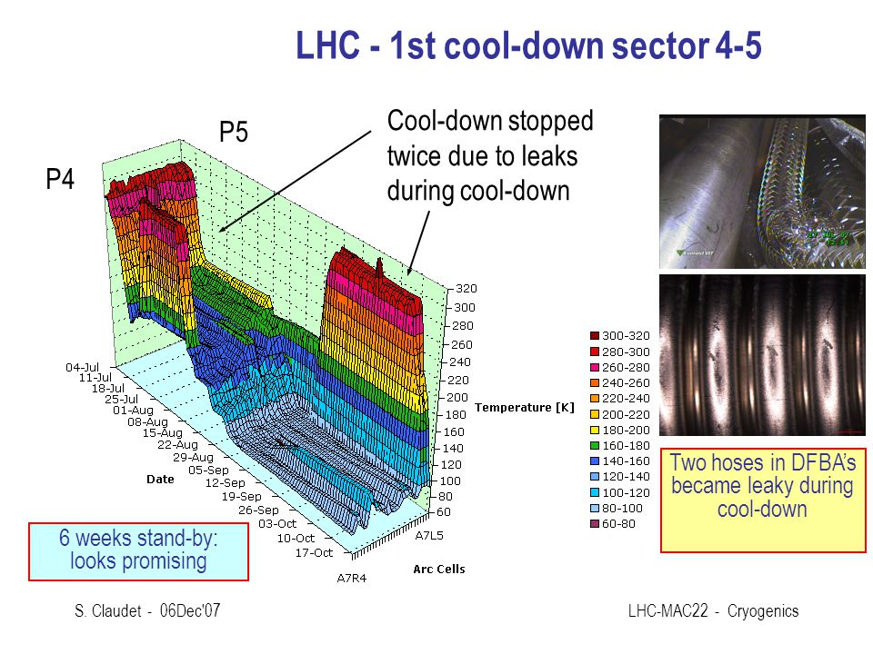 LHC - 1st cool-down sector 4-5