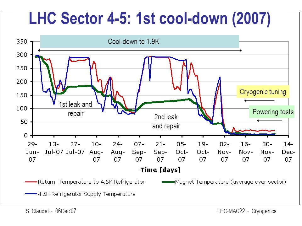 LHC Sector 4-5: 1st cool-down (2007)