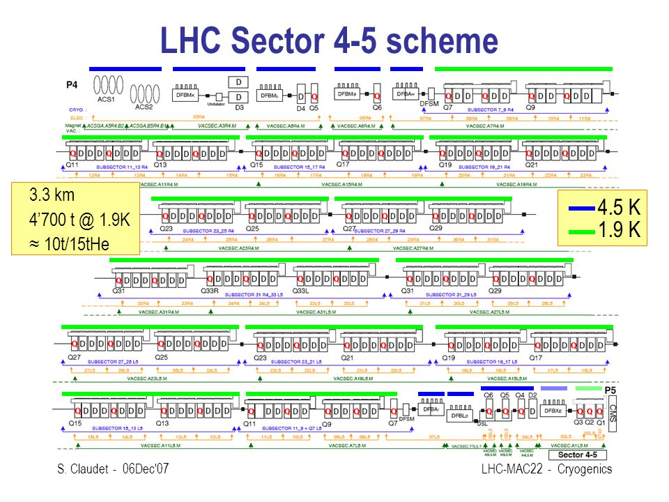 LHC Sector 4-5 scheme 4.5 K 1.9 K 3.3 km 4' K ≈ 10t/15tHe