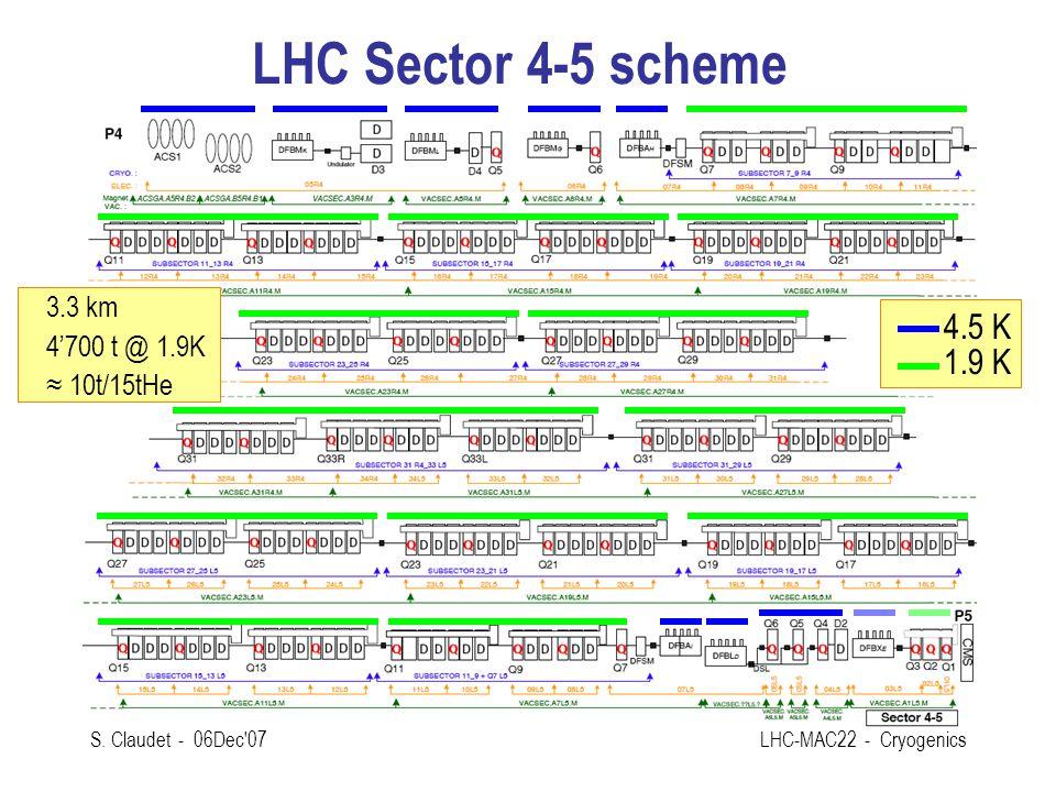 LHC Sector 4-5 scheme 4.5 K 1.9 K 3.3 km 4'700 t @ 1.9K ≈ 10t/15tHe