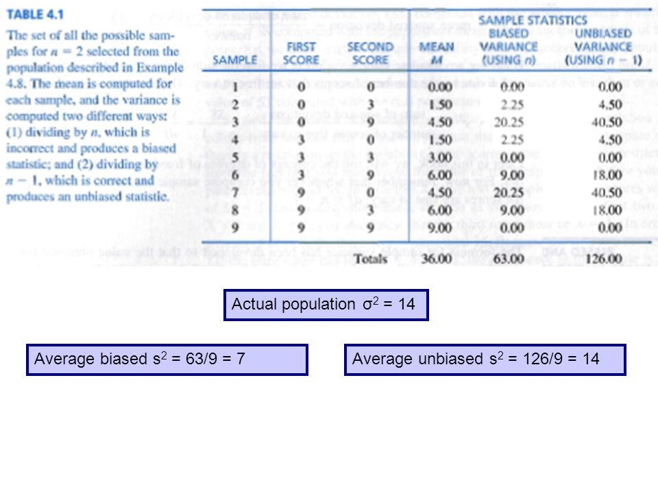Actual population σ2 = 14 Average biased s2 = 63/9 = 7 Average unbiased s2 = 126/9 = 14
