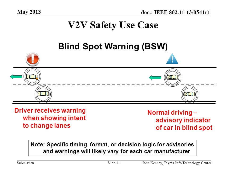 Blind Spot Warning (BSW)