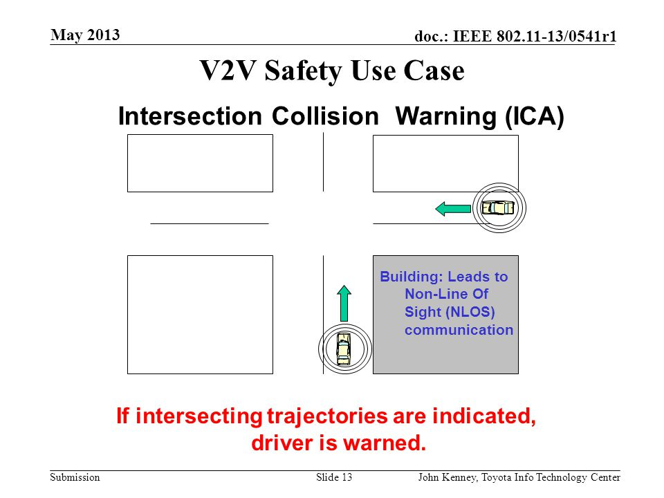 If intersecting trajectories are indicated, driver is warned.