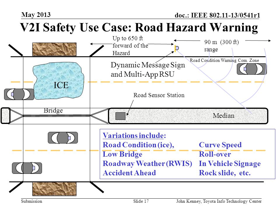 V2I Safety Use Case: Road Hazard Warning