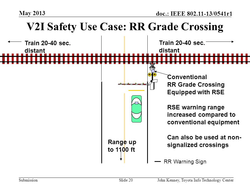 V2I Safety Use Case: RR Grade Crossing