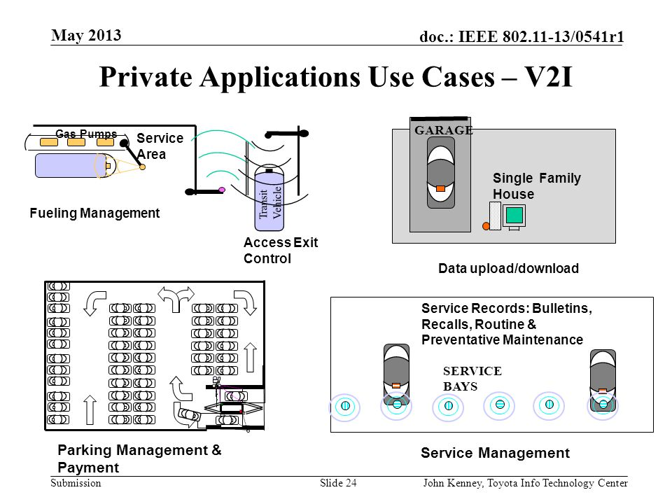 Private Applications Use Cases – V2I