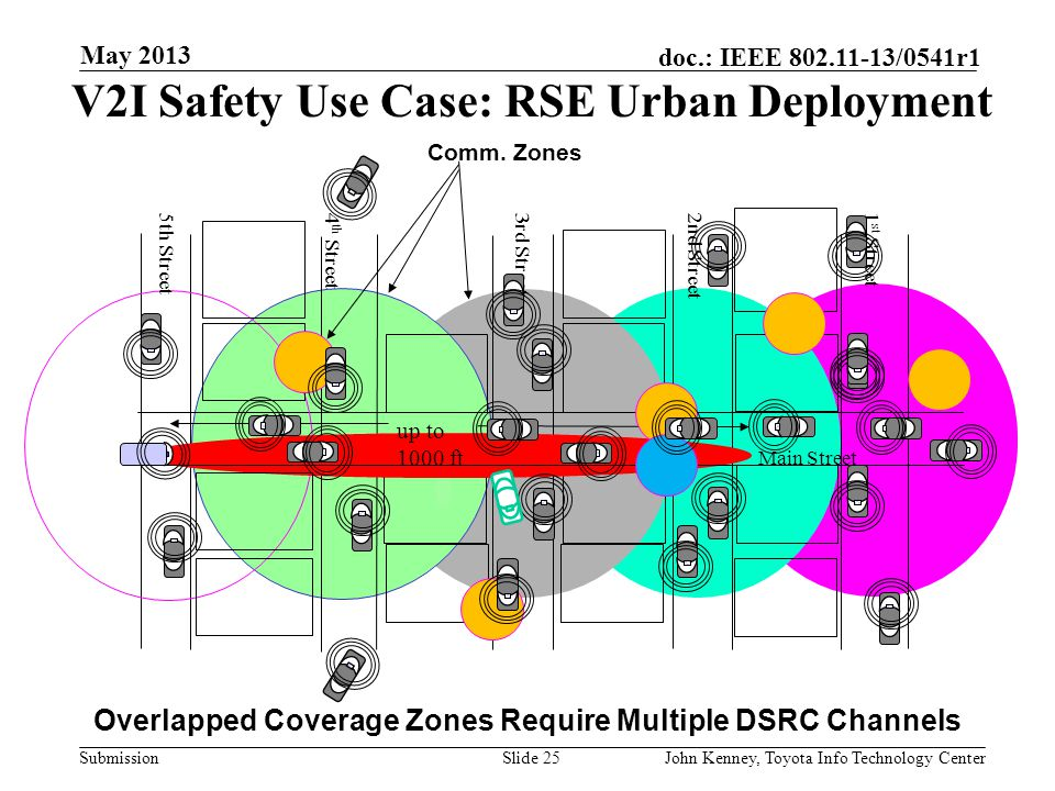 V2I Safety Use Case: RSE Urban Deployment