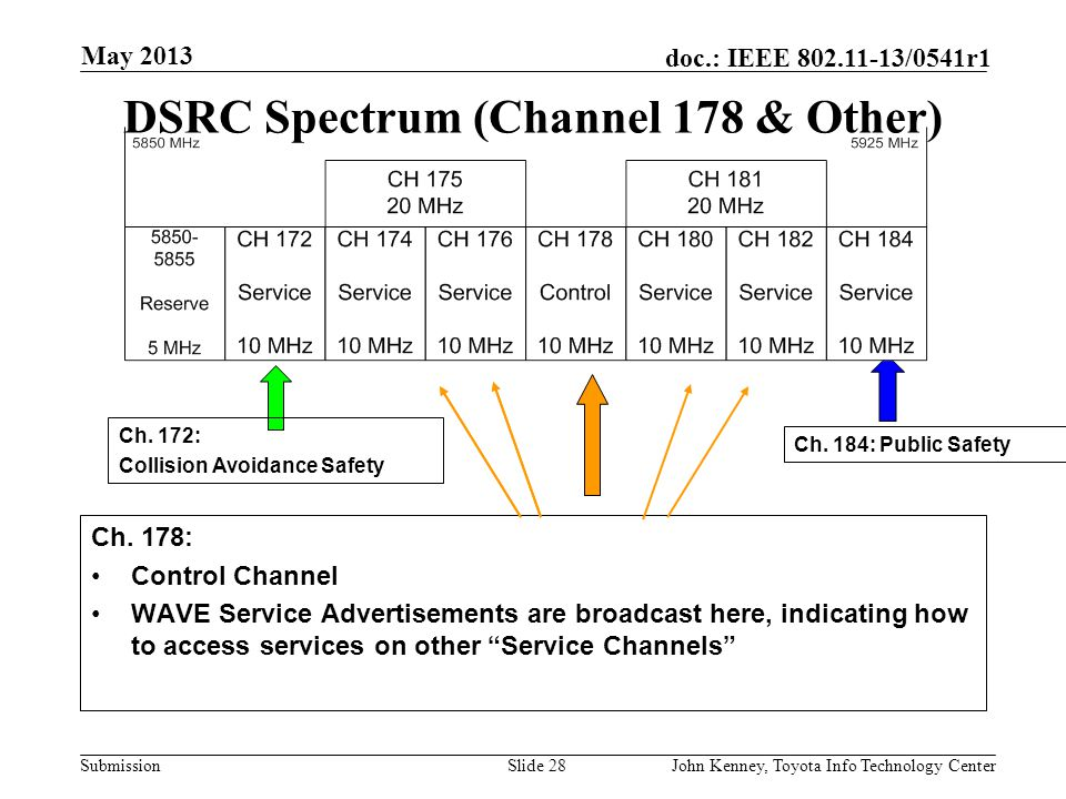 DSRC Spectrum (Channel 178 & Other)