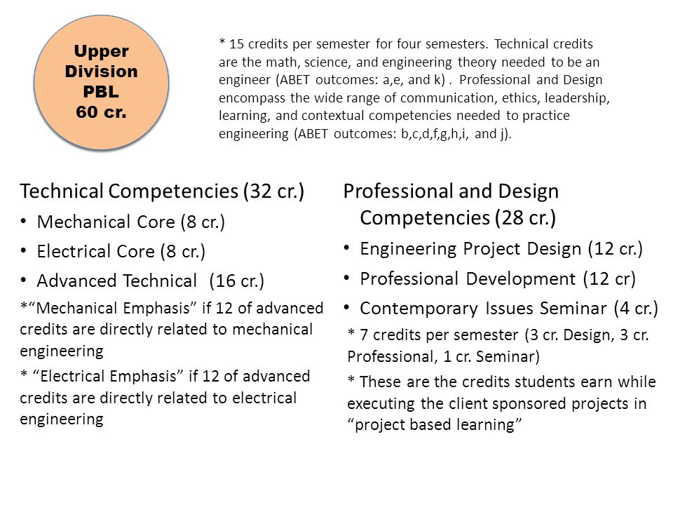 Technical Competencies (32 cr.)