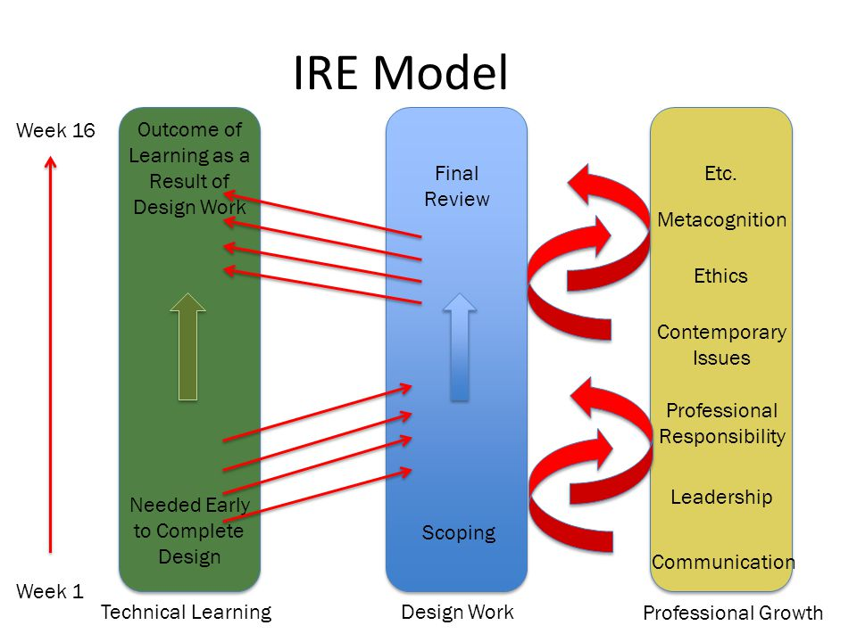 IRE Model Week 16 Outcome of Learning as a Result of Design Work