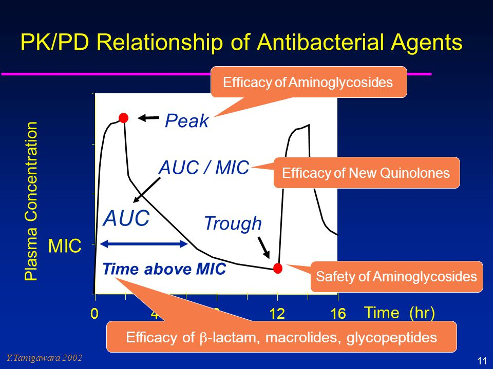PK/PD Relationship of Antibacterial Agents