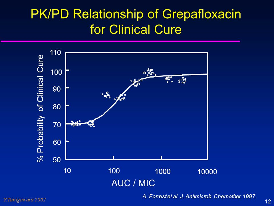 PK/PD Relationship of Grepafloxacin for Clinical Cure