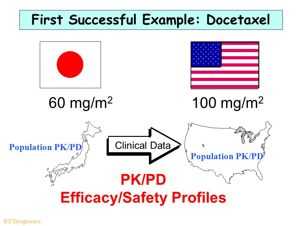 First Successful Example: Docetaxel Efficacy/Safety Profiles