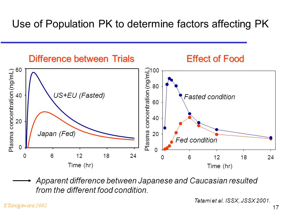 Use of Population PK to determine factors affecting PK