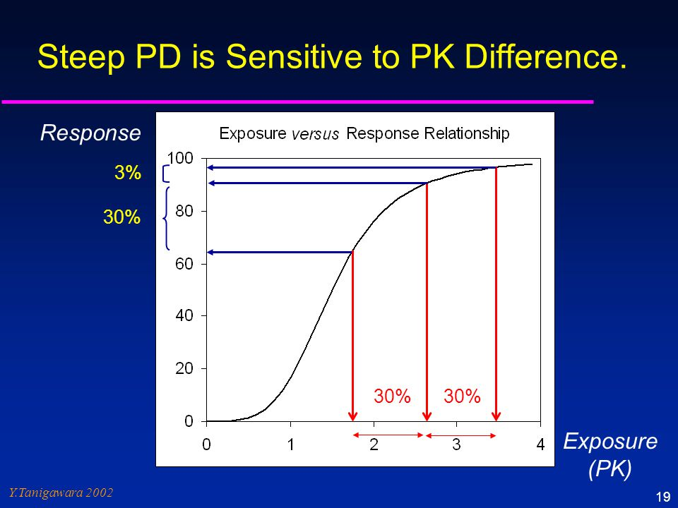 Steep PD is Sensitive to PK Difference.