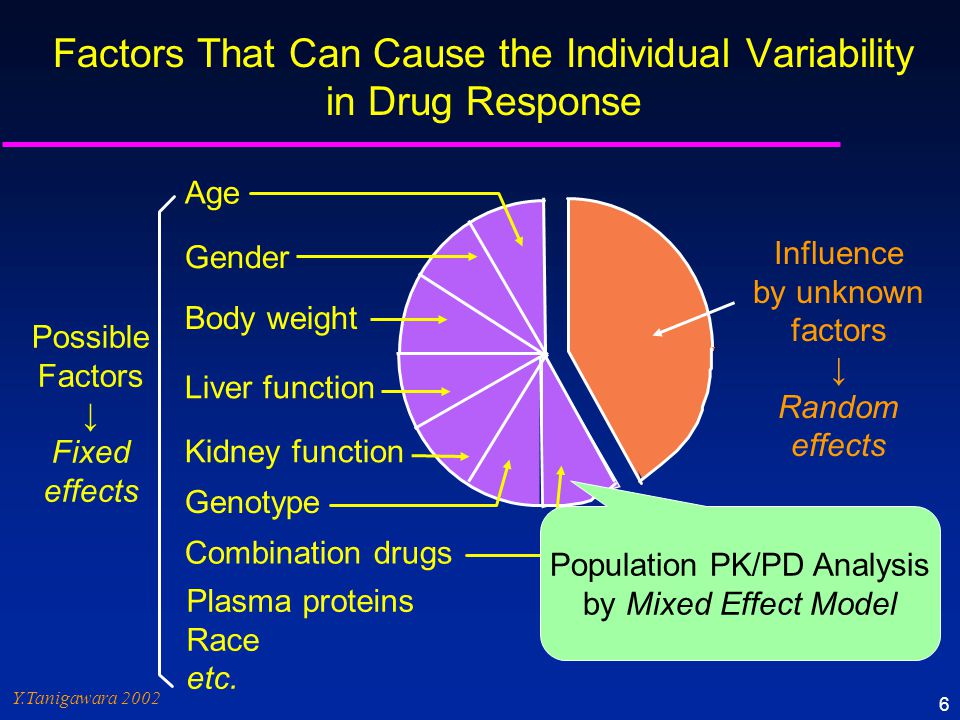 Factors That Can Cause the Individual Variability in Drug Response