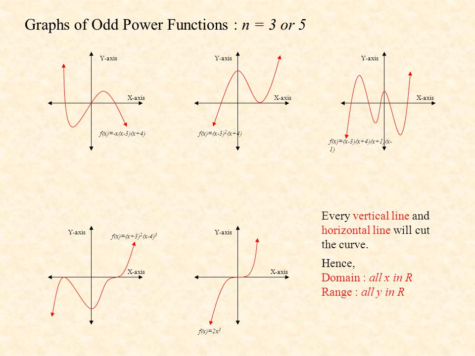Graphs of Odd Power Functions : n = 3 or 5