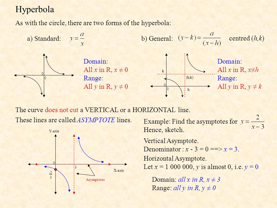 Hyperbola As with the circle, there are two forms of the hyperbola: