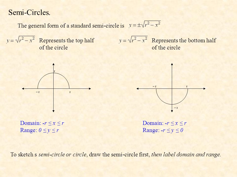 Semi-Circles. The general form of a standard semi-circle is
