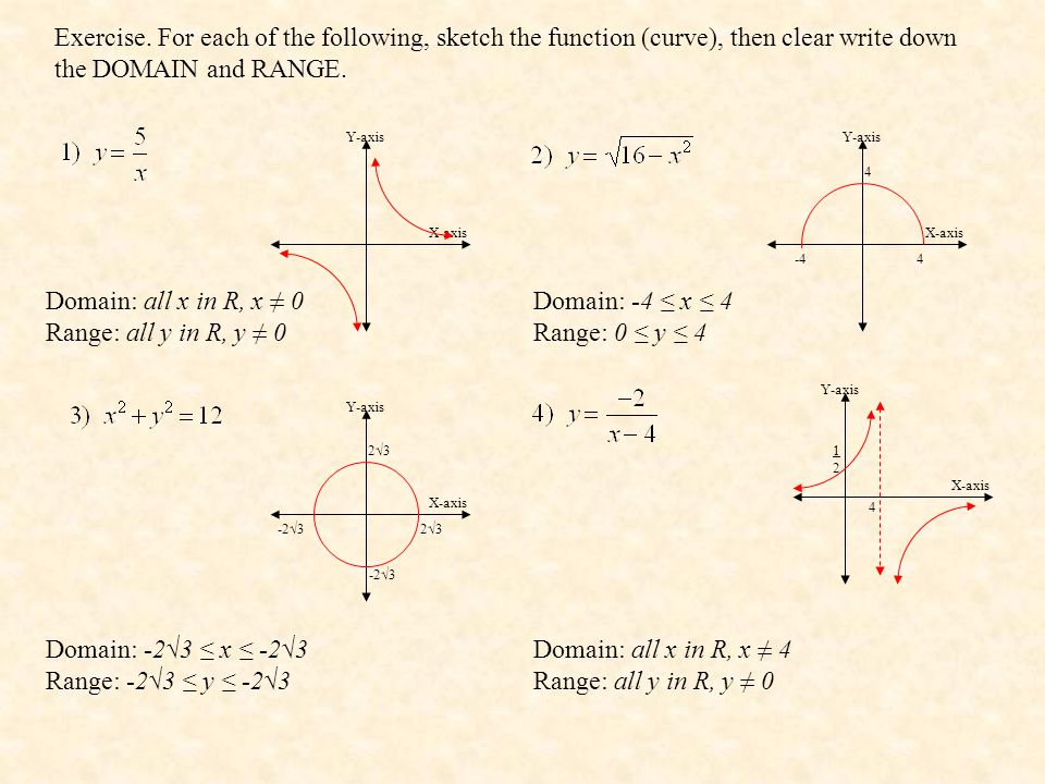 Exercise. For each of the following, sketch the function (curve), then clear write down the DOMAIN and RANGE.