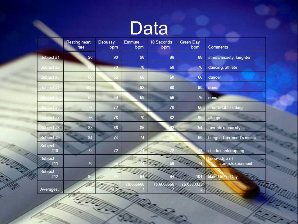 Data Resting heart rate Debussy bpm Emmure bpm 10 Seconds bpm