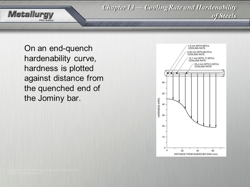 On an end-quench hardenability curve, hardness is plotted against distance from the quenched end of the Jominy bar.