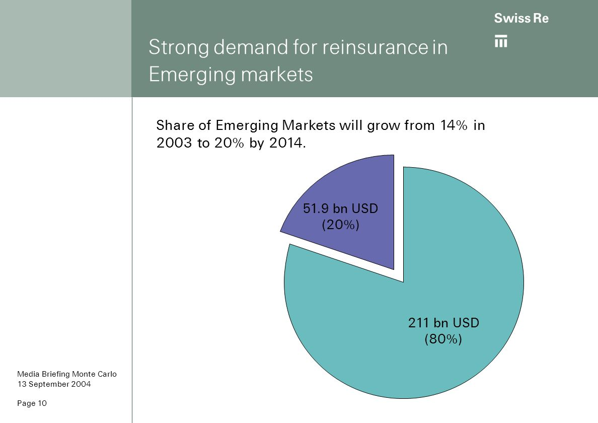 Strong demand for reinsurance in Emerging markets
